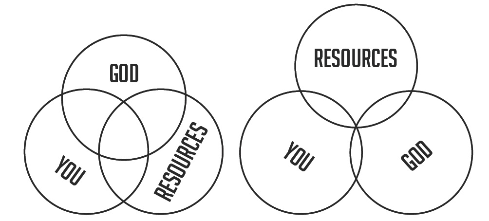 Resource Circles